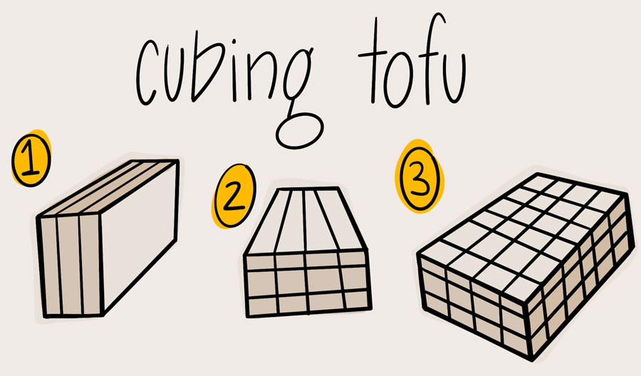 illustrative demonstration on how to cube a block of tofu